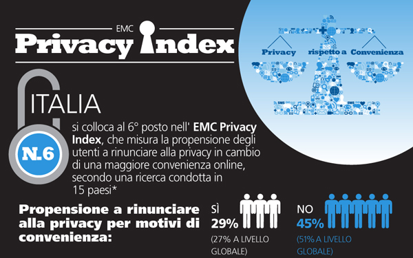 EMC_Privacy-Index-Italy