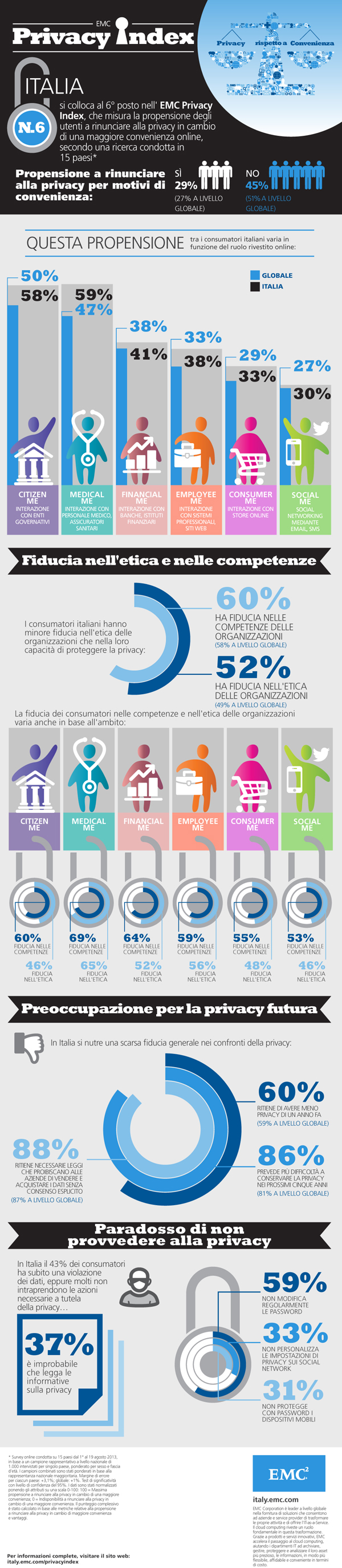 EMC Privacy Index: infografica